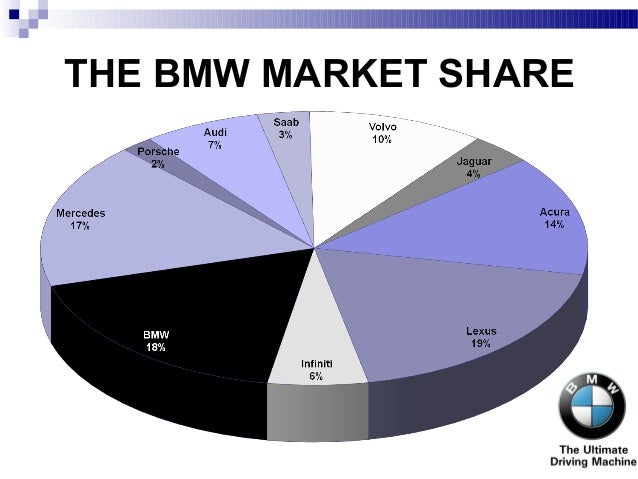 Bmw Case Study Analysis