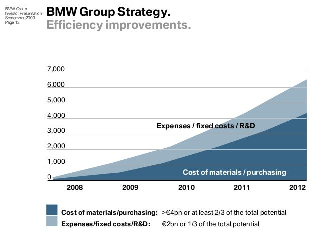 bmw hedging strategy Bmw's future hinges on flexible production strategy  bmw is hedging its bets on  the future by planning combustion, hybrid and electric.