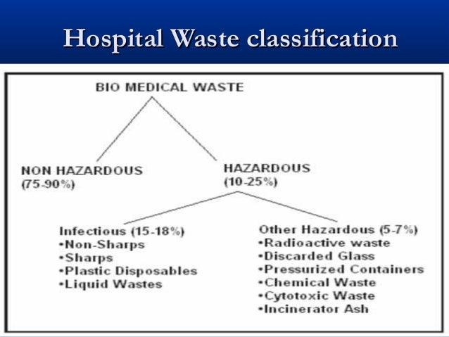 Hospital Waste classification