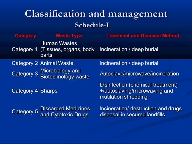 Classification and management                          Schedule-I Category          Waste Type           Treatment and Dis...