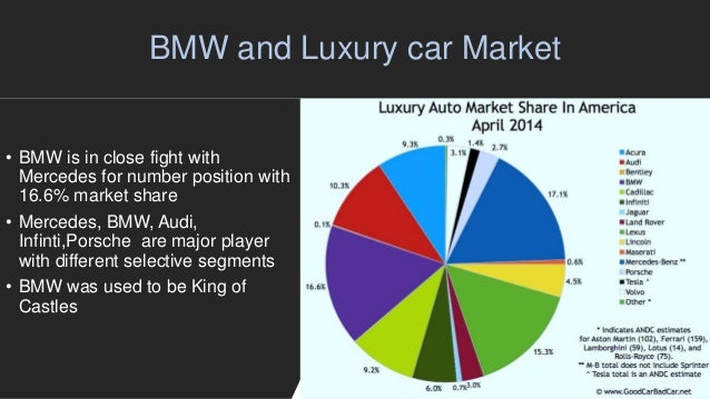 market positioning of bmw While i personally know many people in the bmw organization, both in the us and in germany, i have never talked with them about marketing and their concepts of market.