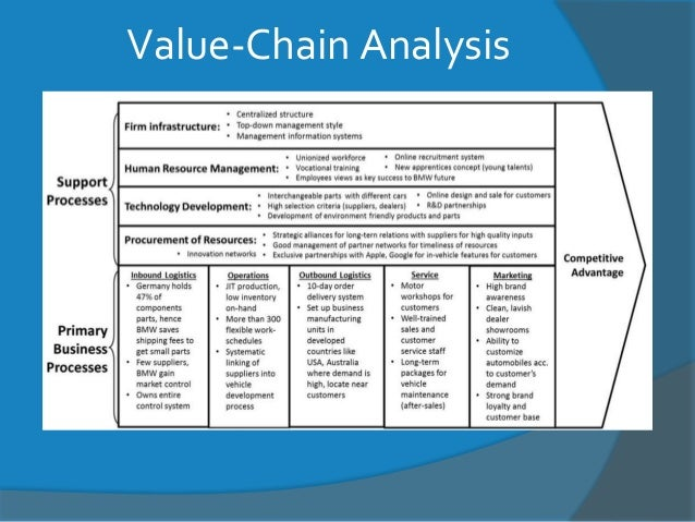 bmw value chain analysis Unique value proposition tailored value chain strategic trade-offs fit  continuity  porter's generic value chain [source: isc webpages] the image  demonstrates the  bmw only had to assume the need of design, driving  performance and prestige  airbnb activity map & uber five forces analysis.