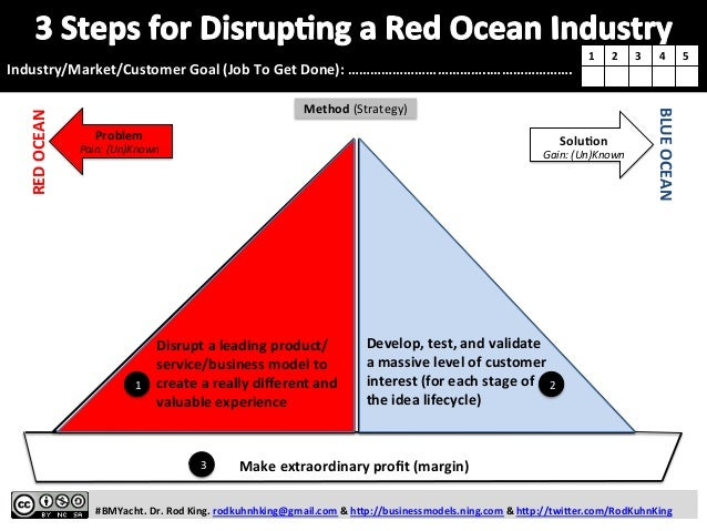 RED  OCEAN   BLUE  OCEAN   Solu0on   Gain:  (Un)Known      #BMYacht.  Dr.  Rod  Kin...