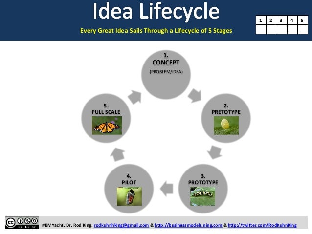 Every  Great  Idea  Sails  Through  a  Lifecycle  of  5  Stages      #BMYacht.  D...