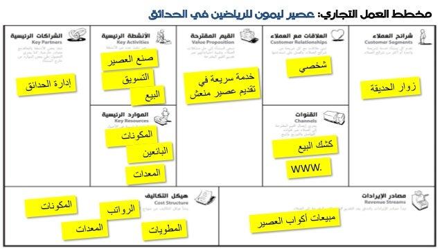 كتاب نموذج عملك الشخصي pdf