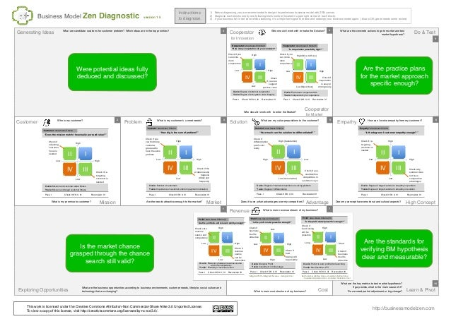 Business Model Zen Diagnostic version 1.5 http://businessmodelzen.com Customer Mission Problem Market Solution Advantage E...