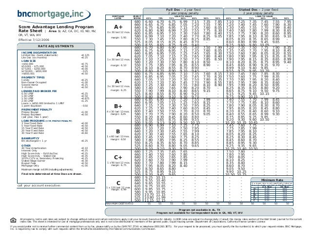 Effective 7/12/2006 Stated Doc - 2 year fixed 2 year prepay penalty Score Advantage Lending Program Rate Sheet | Area 1: A...