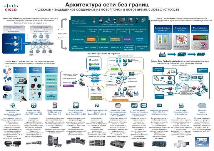 Архитектура сети без границ                                                                        НАДЕЖНОЕ И ЗАЩИЩЕННОЕ С...