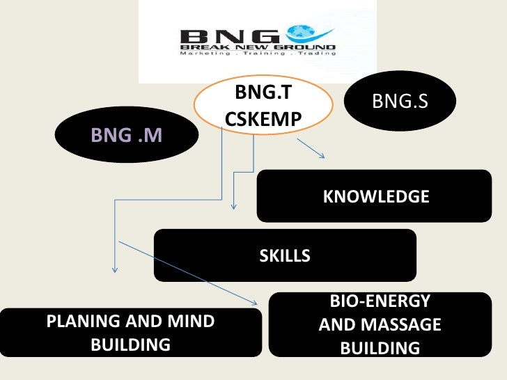 BNG.S<br />BNG.T<br />CSKEMP<br />BNG .M<br /> KNOWLEDGE <br />SKILLS<br />BIO-ENERGY <br />AND MASSAGE BUILDING<br />PLAN...