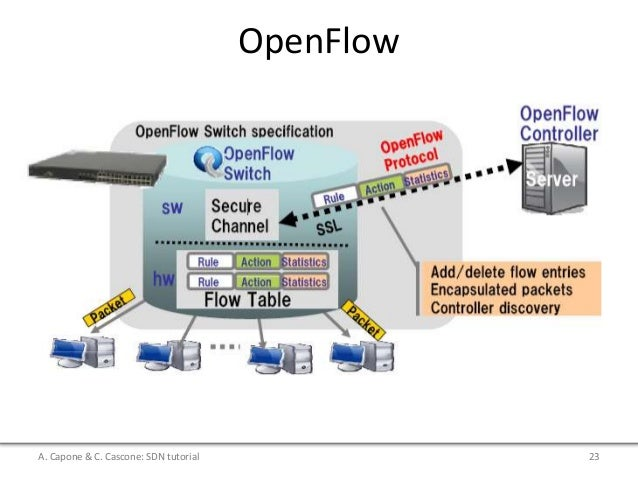 Openflow: hp van sdn controller and mininet integration youtube.