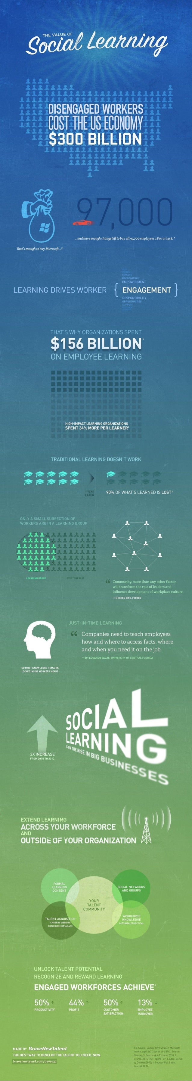 Social Learning Infographic