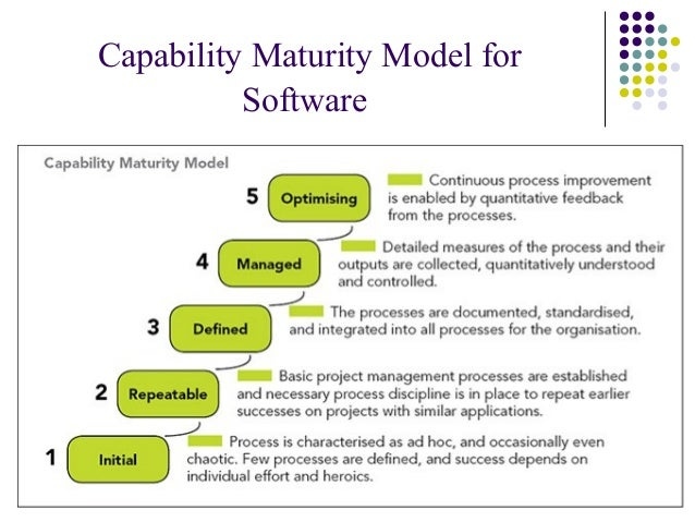 MODERN PROJECT MANAGEMENT SYSTEM MATURITY MODELS: THE ESSENCE AND COM…