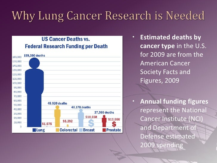 Why Lung Cancer Research is Needed<br /><ul><li>Estimated deaths by cancer type in the U.S. for 2009 are from the American...
