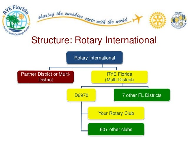 Rotary youth exchange club officer compliance training - Qualifications for compliance officer ...