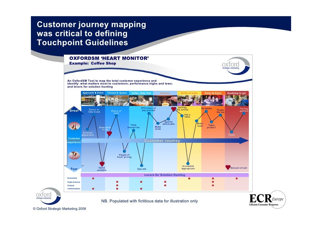 ECR Europe Forum Differentiate Or Die Shopperdriven Solutions - Shopper journey map