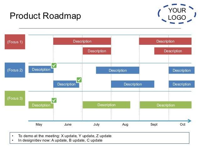 Startup Board Deck Templates NextView - Startup roadmap template