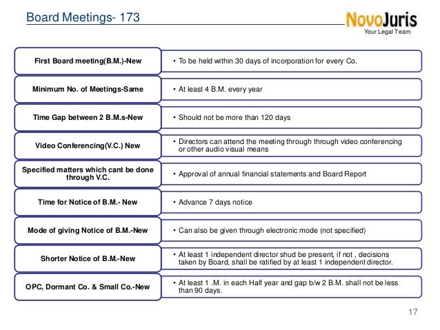 Board Meetings and Directors - Companies Act 2013