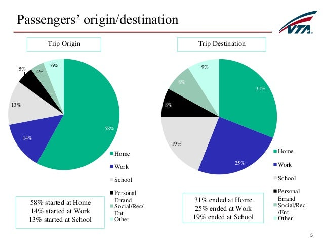 passenger satisfaction survey Airline passenger feedback if you work in the airline industry, you know that winning customer loyalty is a competitive business learn more about your customers' flying habits and preferences with our online airline passenger feedback survey to find out what you need to do to keep ahead of the competition.