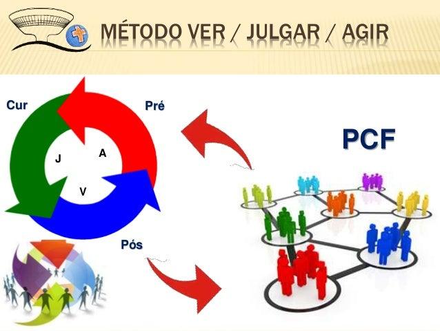 MÉTODO VER / JULGAR / AGIR V J A PréCur Pós PCF