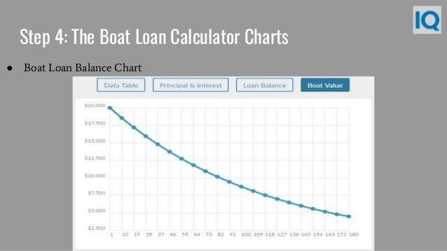 ... Calculator Charts ○ Boat Loan Balance Chart; 10.
