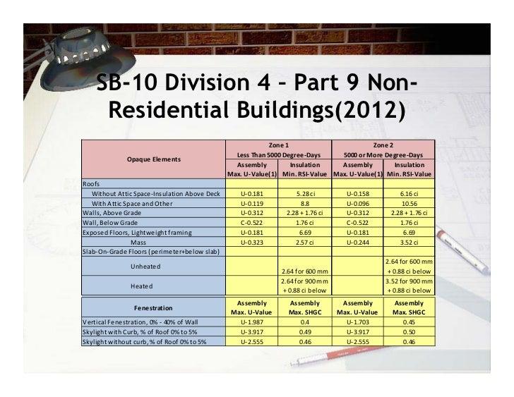 Bob Bach Energy Efficiency In The Ontario Building Code