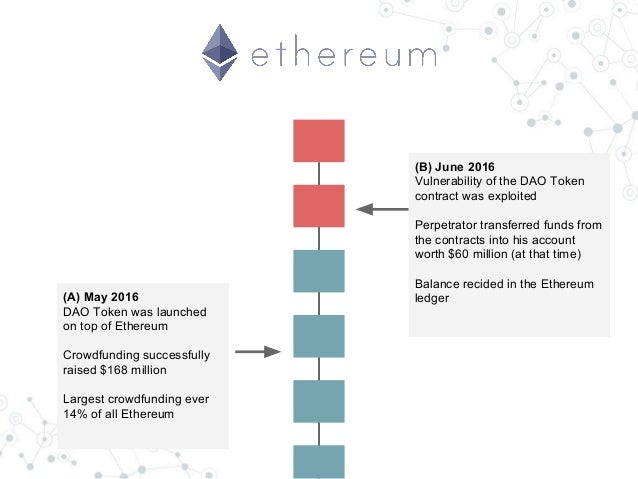 What Is Crowdfunding Cryptocurrency Satoshi Per Ethereum