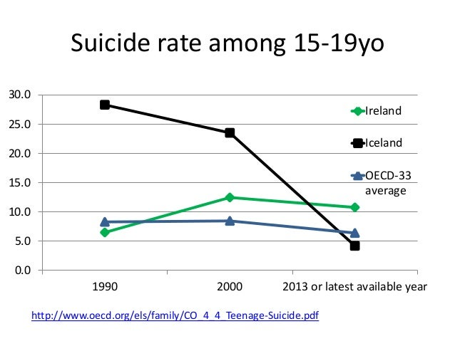 oecd family co4 4 teenage 20suicide pdf
