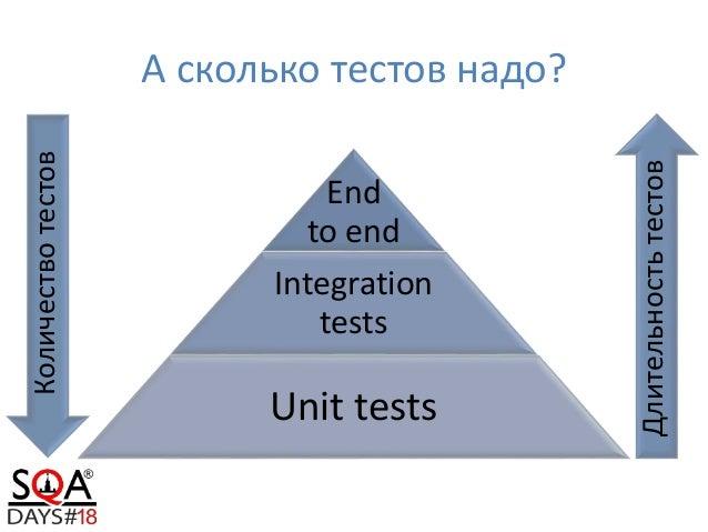 Архитектура автоматизированных тестов: представление предметной области Slide 3
