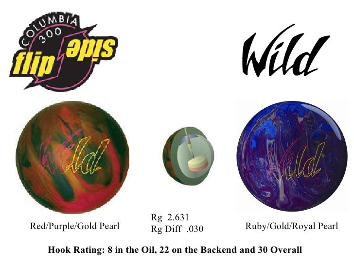 Results Bowling Ball