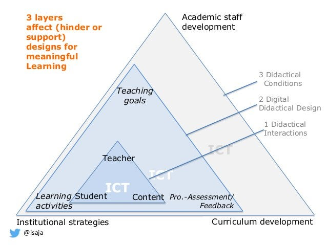 @isaja 3 layers affect (hinder or support) designs for meaningful Learning ICT ICT ICT ICT Student Teacher Content Teachin...
