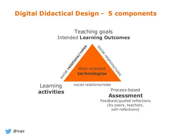@isaja Teaching goals Intended Learning Outcomes Learning activities Process-based Assessment Feedback/guided reflections ...