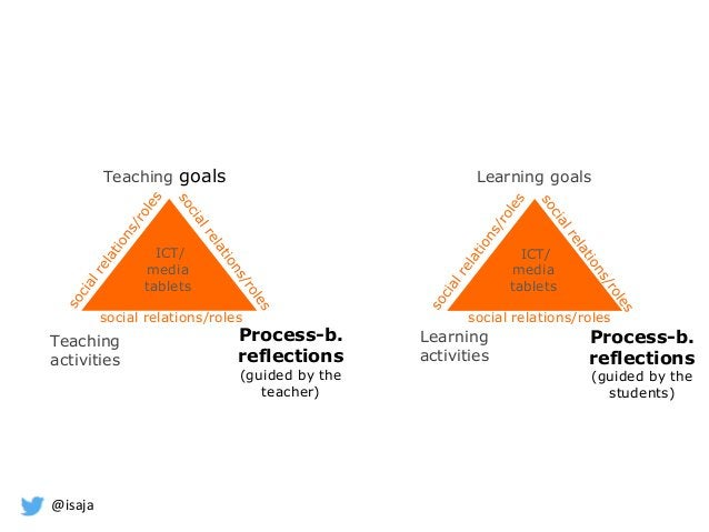 @isaja ICT/ media tablets Teaching goals Teaching activities Process-b. reflections (guided by the teacher) Learning goals...