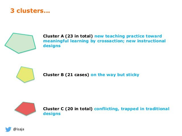 @isaja Cluster A (23 in total) new teaching practice toward meaningful learning by crossaction; new instructional designs ...