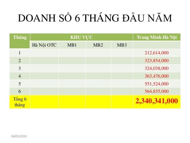 DOANH SỐ 6 THÁNG ĐẦU NĂM Tháng                    KHU VỰC               Trang Minh Hà Nội             Hà Nội OTC   MB1    ...