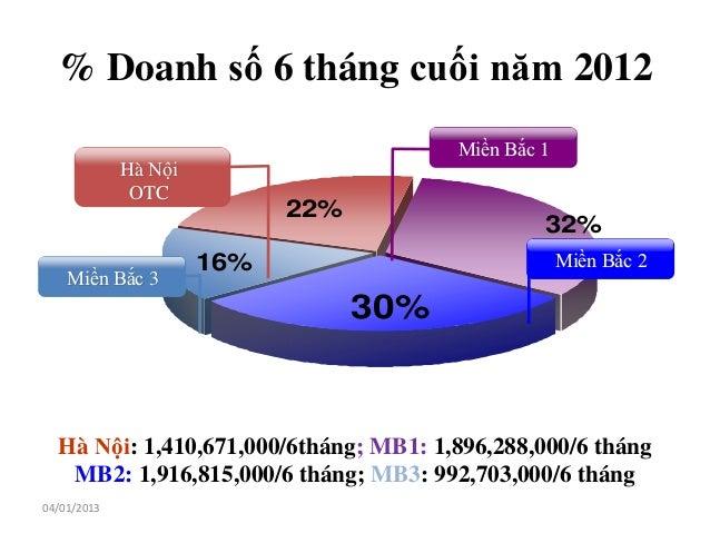 % Doanh số 6 tháng cuối năm 2012                                        Miền Bắc 1             Hà Nội              OTC    ...