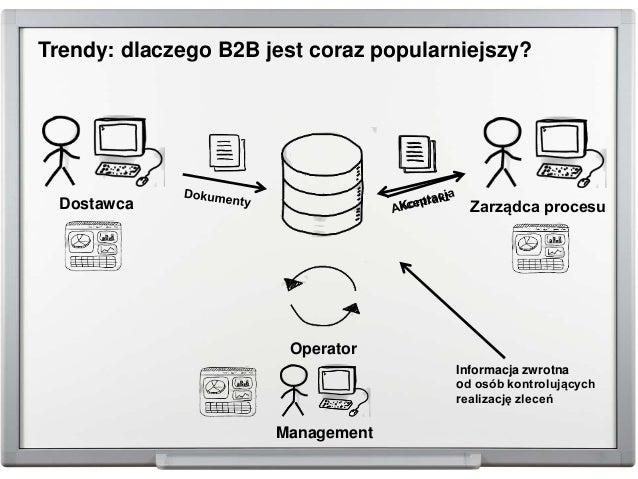Trendy: dlaczego B2B jest coraz popularniejszy? Dostawca Zarządca procesu Management Operator Informacja zwrotna od osób k...