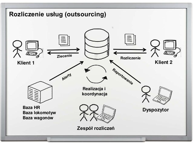 Rozliczenie usług (outsourcing) Klient 1 Realizacja i koordynacja Zespół rozliczeń Baza HR Baza lokomotyw Baza wagonów Dys...