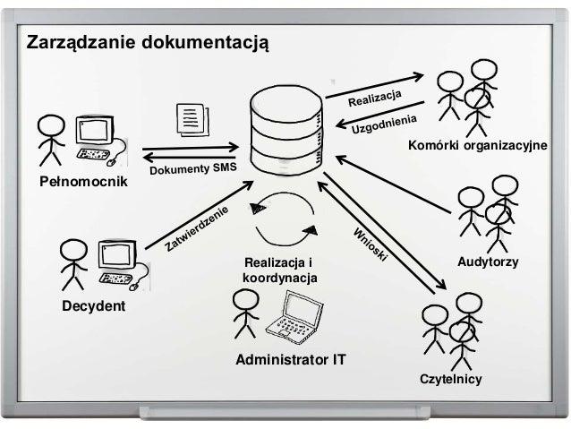 Zarządzanie dokumentacją Pełnomocnik Komórki organizacyjne Administrator IT Realizacja i koordynacja Decydent Czytelnicy A...