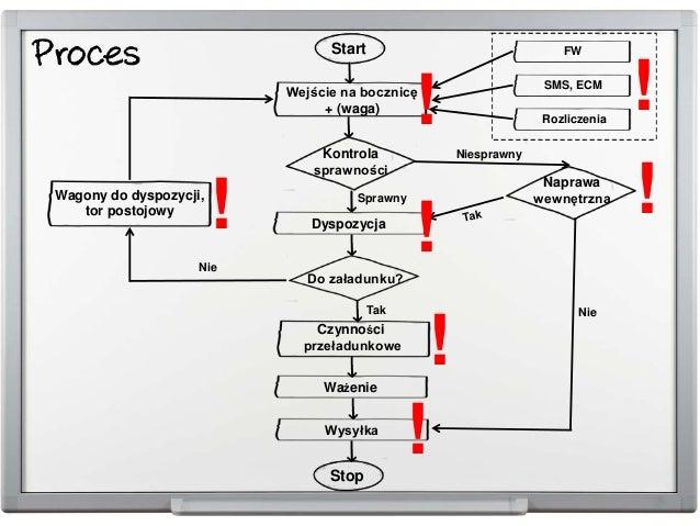 Start Wejście na bocznicę + (waga) Do załadunku? Ważenie Wysyłka Stop FW SMS, ECM Rozliczenia Kontrola sprawności Dyspozyc...