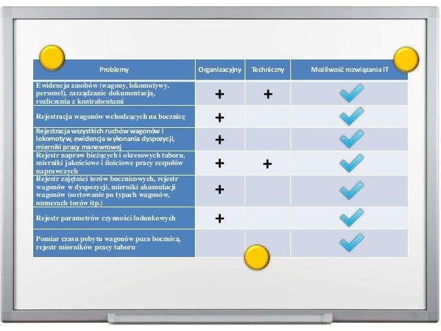 Problemy Organizacyjny Techniczny Możliwość rozwiązania IT Ewidencja zasobów (wagony, lokomotywy, personel), zarządzanie d...