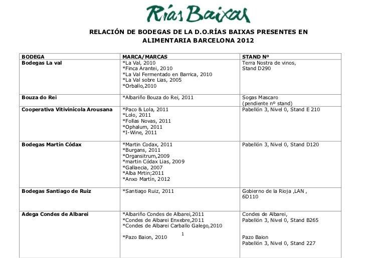 RELACIÓN DE BODEGAS DE LA D.O.RÍAS BAIXAS PRESENTES EN                                       ALIMENTARIA BARCELONA 2012BOD...