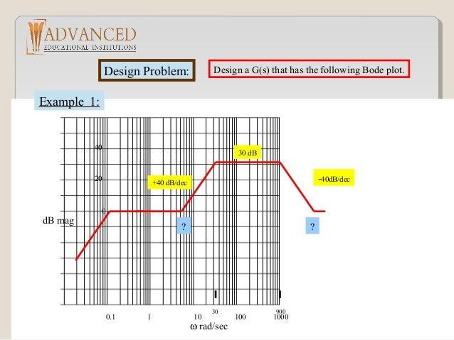 Bode Design bode plot