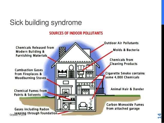 sick building syndrome Sick building syndrome (sbs) is a name for a condition that's thought to be  caused by being in a building or other type of enclosed space.