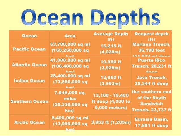 Bodies of water ocean area average depth publicscrutiny Choice Image