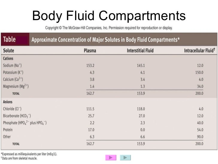body fluids Fluid within the body can be thought of as separated into several functional compartments divided by semi-permeable membranes which allow free movement of water but not of certain classes of solutes.