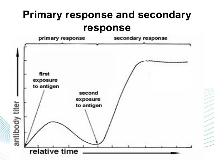 Primary response and secondary             response    Primary response             Secondary response1. Response for form...