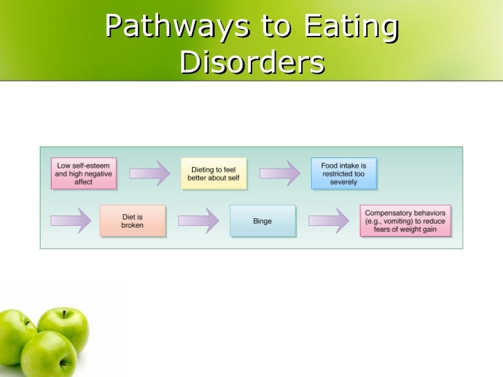 understanding anorexia nervosa which is an eating disorder that usually strikes women Anorexia nervosa is an eating disorder that usually strikes women of the 7 million women aged 15 to 35 who have an eating disorder, many will die from the complications of anorexia probably the most famous case is that of karen carpenter, who died from heart failure resulting from anorexia nervosa.