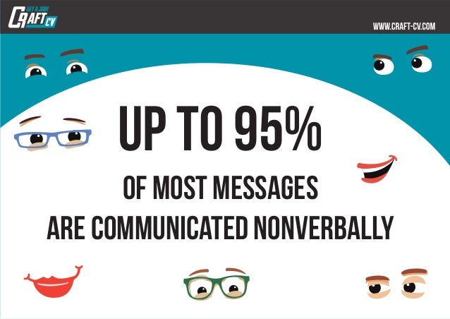 up to 95% of most messages are communicated nonverbally