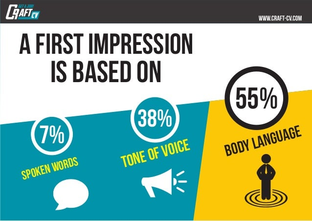 a first impression is based on 7 38 spokenwords toneofvoice 55 bodylanguage - Preparing For A Job Interview Body Language