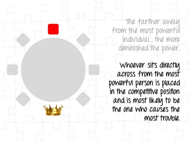 whoever sits directtg across from the most powerful person is placed in the competitive position and is most likellg to be...